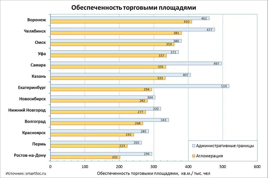 Обеспеченность торговыми площадями городов-миллионников на 2013 год
